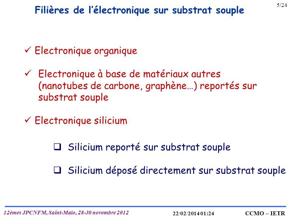 IETR UMR 6164 T. MOHAMMED-BRAHIM CCMO – IETR 12èmes JPCNFM, Saint-Malo, 28-30 novembre 2012 22/02/2014 01:25 5/24 Filières de lélectronique sur substr