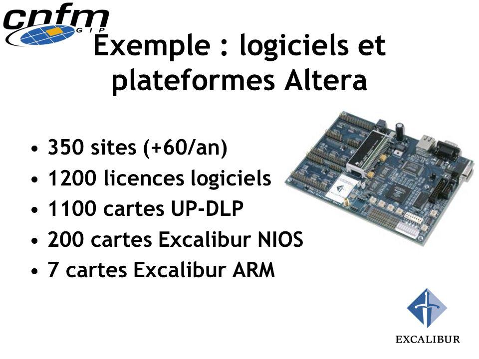 Exemple : logiciels et plateformes Altera 350 sites (+60/an) 1200 licences logiciels 1100 cartes UP-DLP 200 cartes Excalibur NIOS 7 cartes Excalibur A