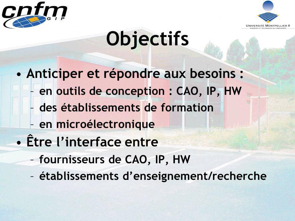Objectifs Anticiper et répondre aux besoins : –en outils de conception : CAO, IP, HW –des établissements de formation –en microélectronique Être linte