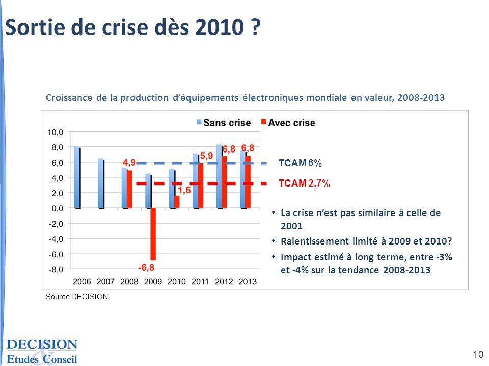 10 Source DECISION TCAM 2,7% La crise nest pas similaire à celle de 2001 Ralentissement limité à 2009 et 2010? Impact estimé à long terme, entre -3% e