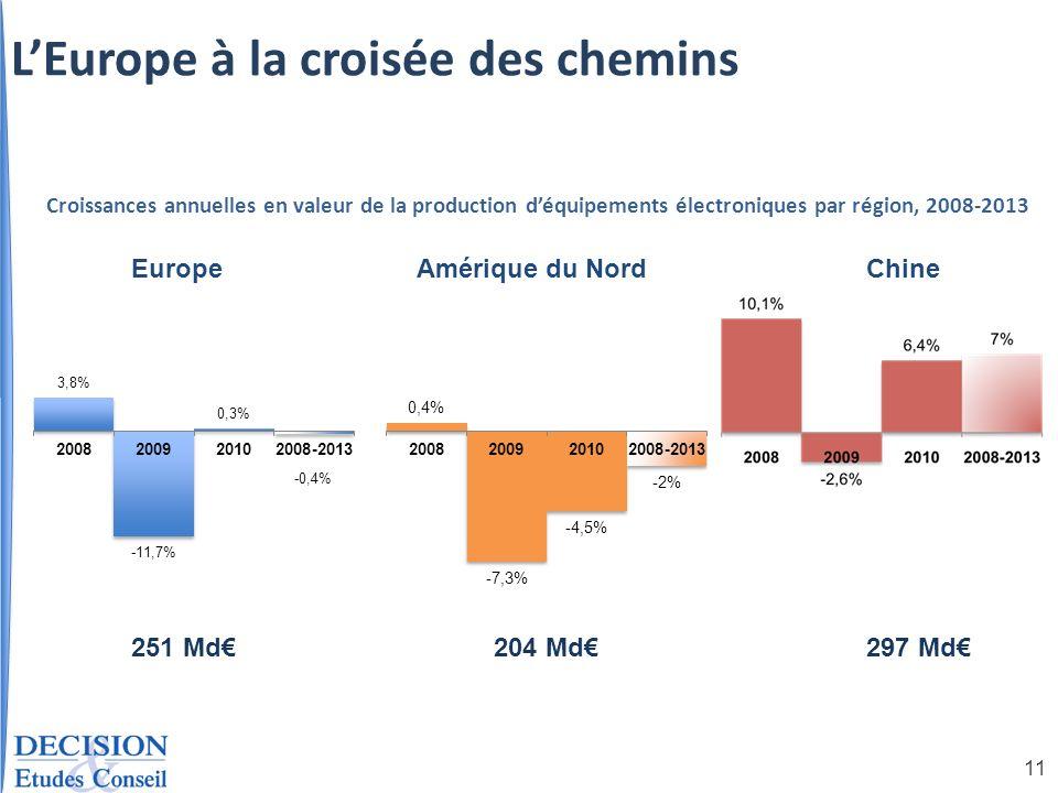 11 EuropeAmérique du NordChine Croissances annuelles en valeur de la production déquipements électroniques par région, 2008-2013 251 Md204 Md297 Md LE