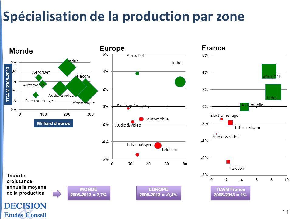 14 Milliard deuros TCAM 2008-2013 MONDE 2008-2013 = 2,7% MONDE 2008-2013 = 2,7% EUROPE 2008-2013 = -0,4% EUROPE 2008-2013 = -0,4% TCAM France 2008-201