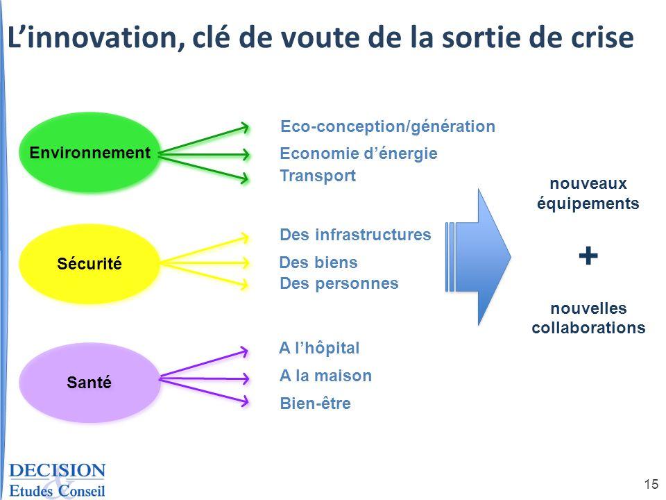15 Santé Environnement Eco-conception/génération Economie dénergie Transport A lhôpital A la maison Bien-être nouveaux équipements + nouvelles collabo