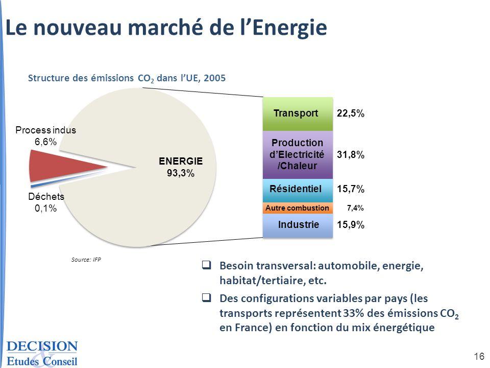 16 Déchets 0,1% Process indus 6,6% ENERGIE 93,3% Transport 22,5% Production dElectricité /Chaleur 31,8% Résidentiel 15,7% Autre combustion7,4% Industr