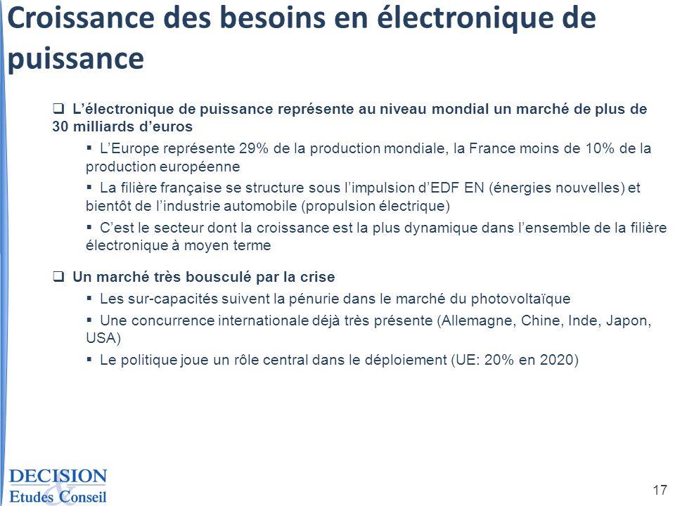17 Lélectronique de puissance représente au niveau mondial un marché de plus de 30 milliards deuros LEurope représente 29% de la production mondiale,