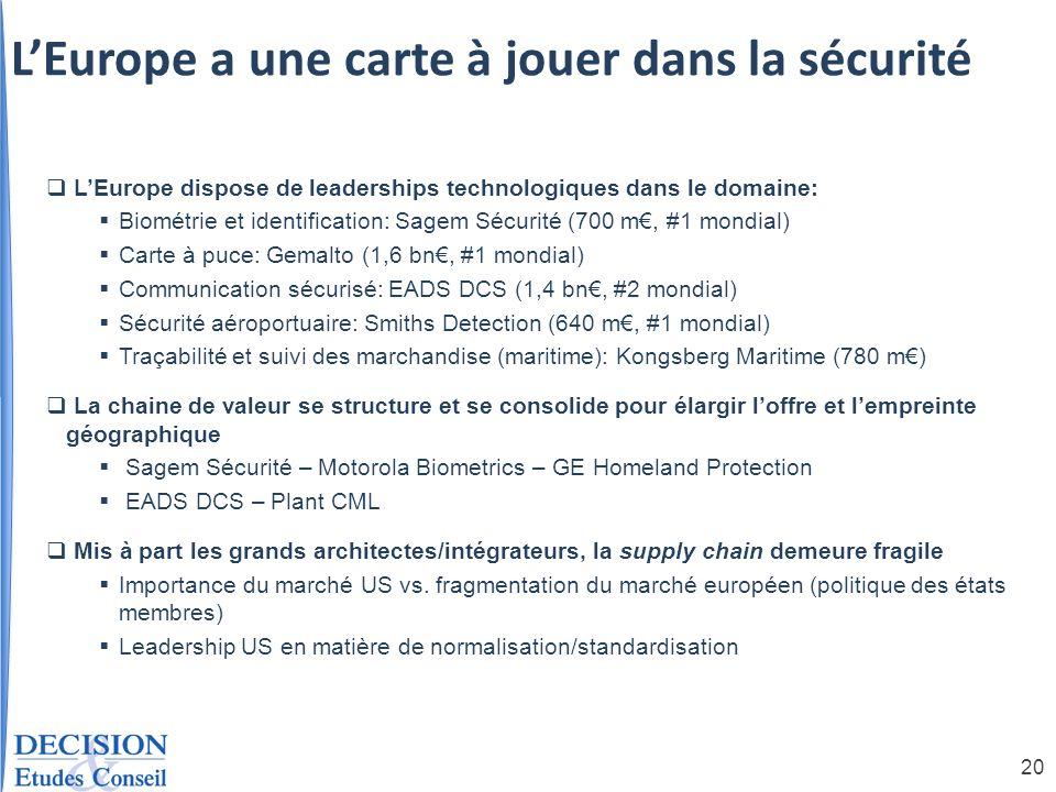 20 LEurope dispose de leaderships technologiques dans le domaine: Biométrie et identification: Sagem Sécurité (700 m, #1 mondial) Carte à puce: Gemalt