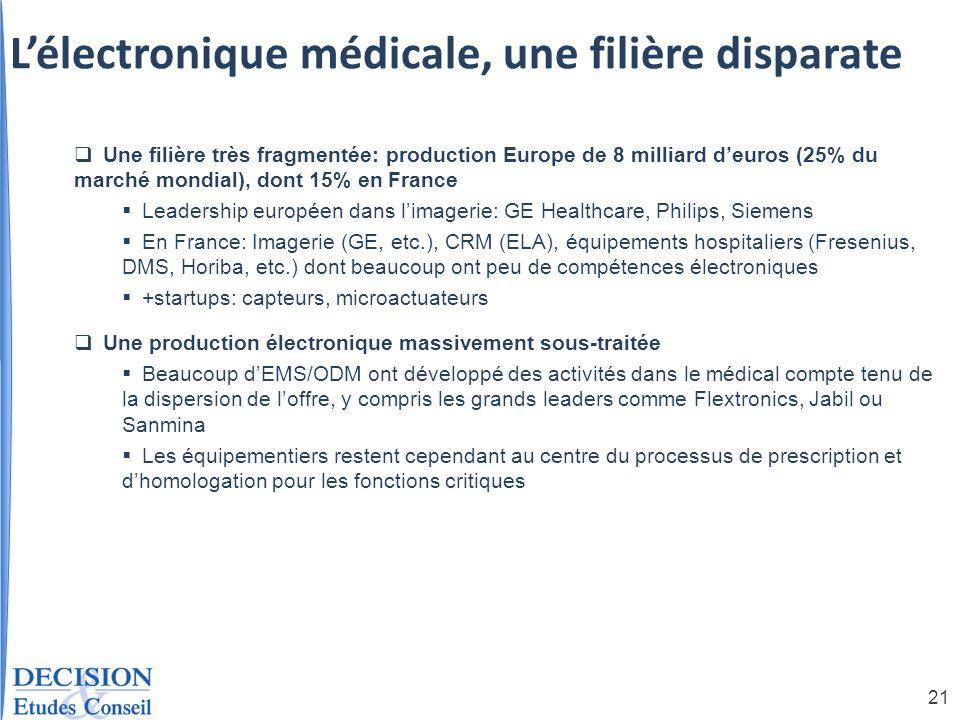 21 Lélectronique médicale, une filière disparate Une filière très fragmentée: production Europe de 8 milliard deuros (25% du marché mondial), dont 15%