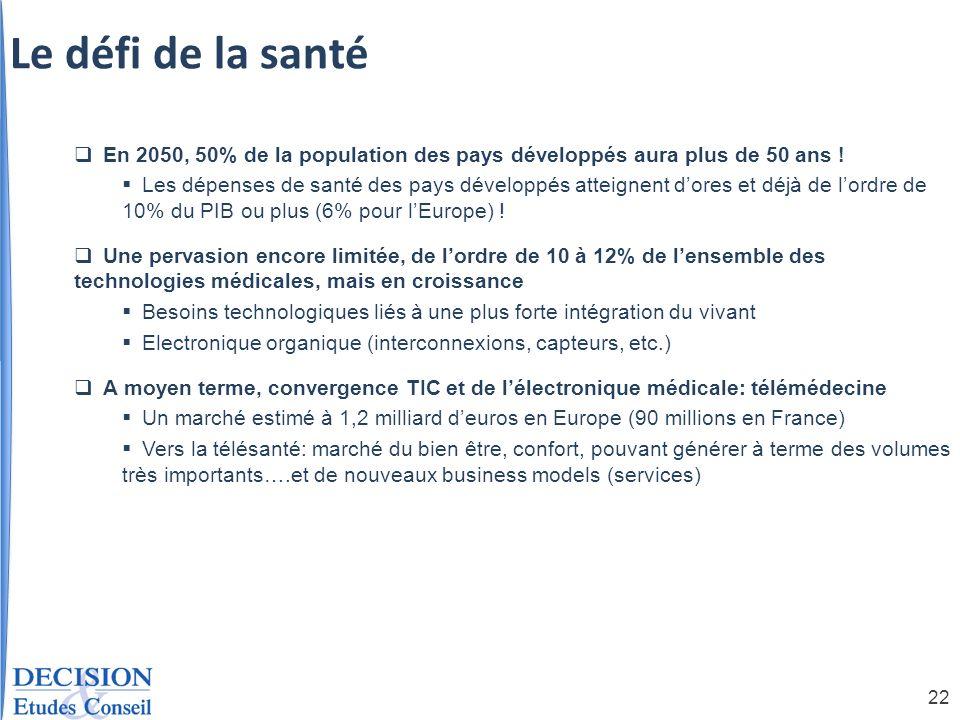 22 Le défi de la santé En 2050, 50% de la population des pays développés aura plus de 50 ans ! Les dépenses de santé des pays développés atteignent do