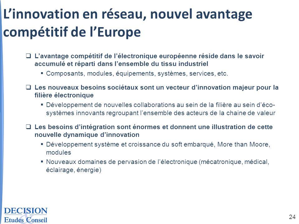 24 Linnovation en réseau, nouvel avantage compétitif de lEurope Lavantage compétitif de lélectronique européenne réside dans le savoir accumulé et rép