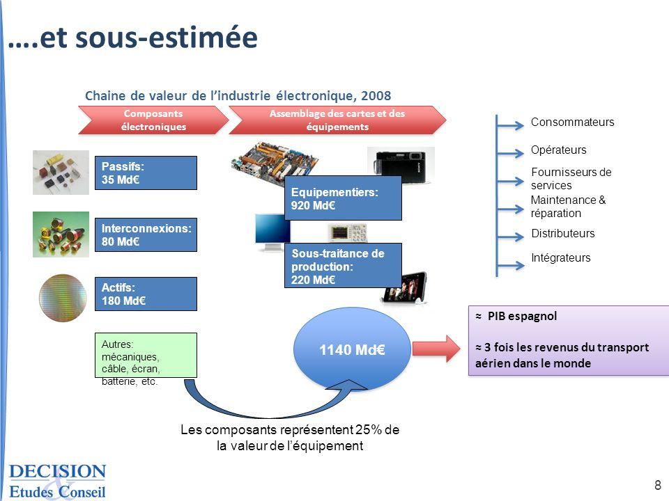 8 Passifs: 35 Md Interconnexions: 80 Md Actifs: 180 Md Sous-traitance de production: 220 Md Equipementiers: 920 Md Opérateurs Fournisseurs de services
