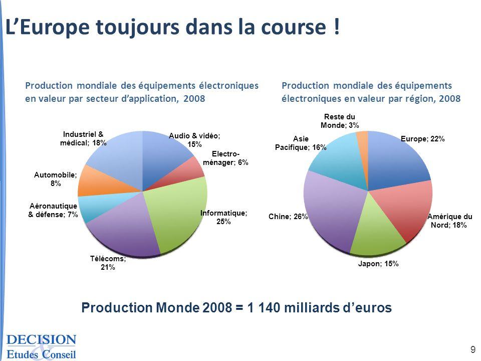 9 Production mondiale des équipements électroniques en valeur par secteur dapplication, 2008 Production Monde 2008 = 1 140 milliards deuros Production