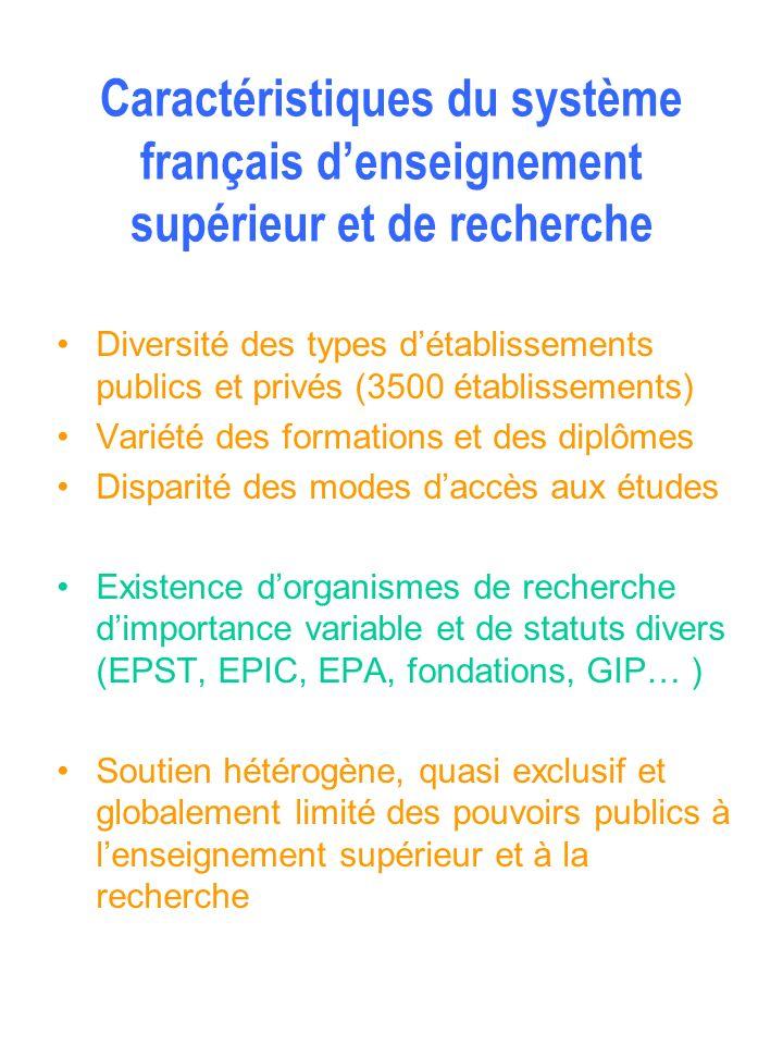 Diversité des types détablissements publics et privés (3500 établissements) Variété des formations et des diplômes Disparité des modes daccès aux étud