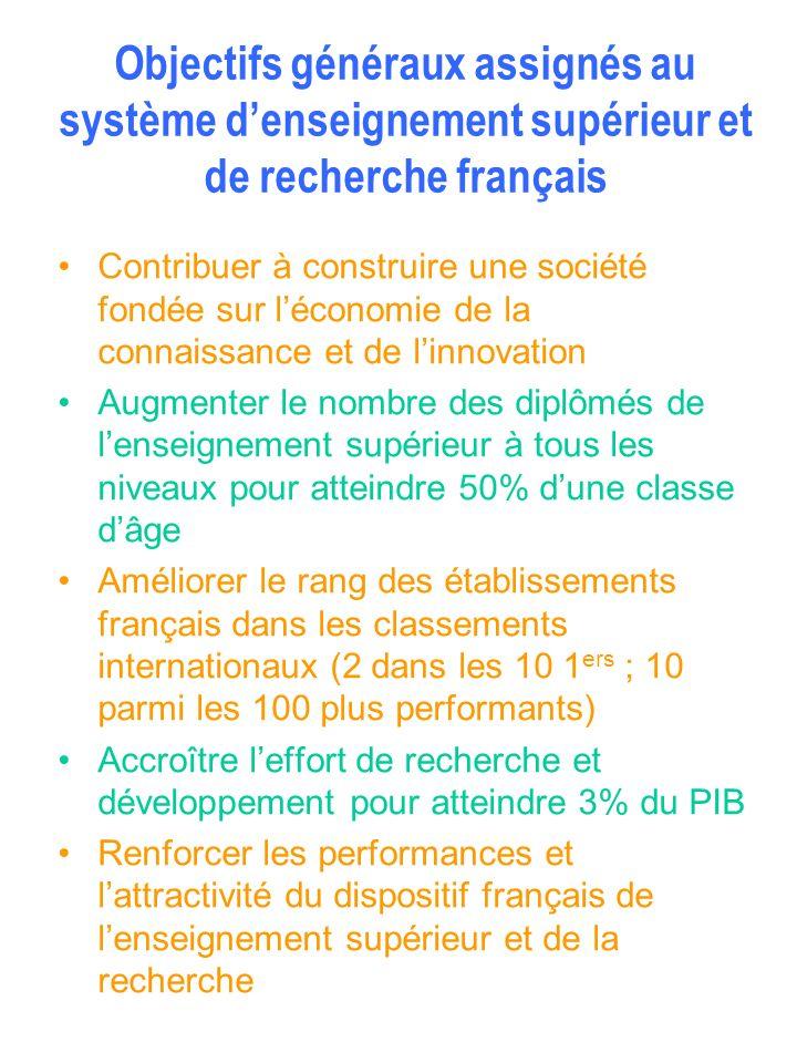 Objectifs généraux assignés au système denseignement supérieur et de recherche français Contribuer à construire une société fondée sur léconomie de la
