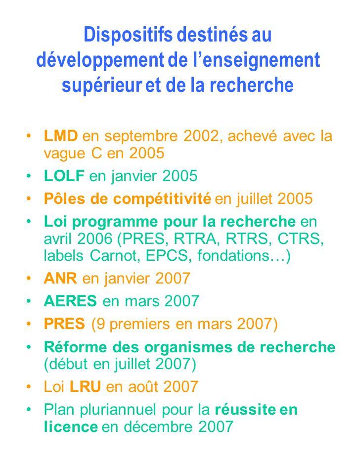 Dispositifs destinés au développement de lenseignement supérieur et de la recherche LMD en septembre 2002, achevé avec la vague C en 2005 LOLF en janv