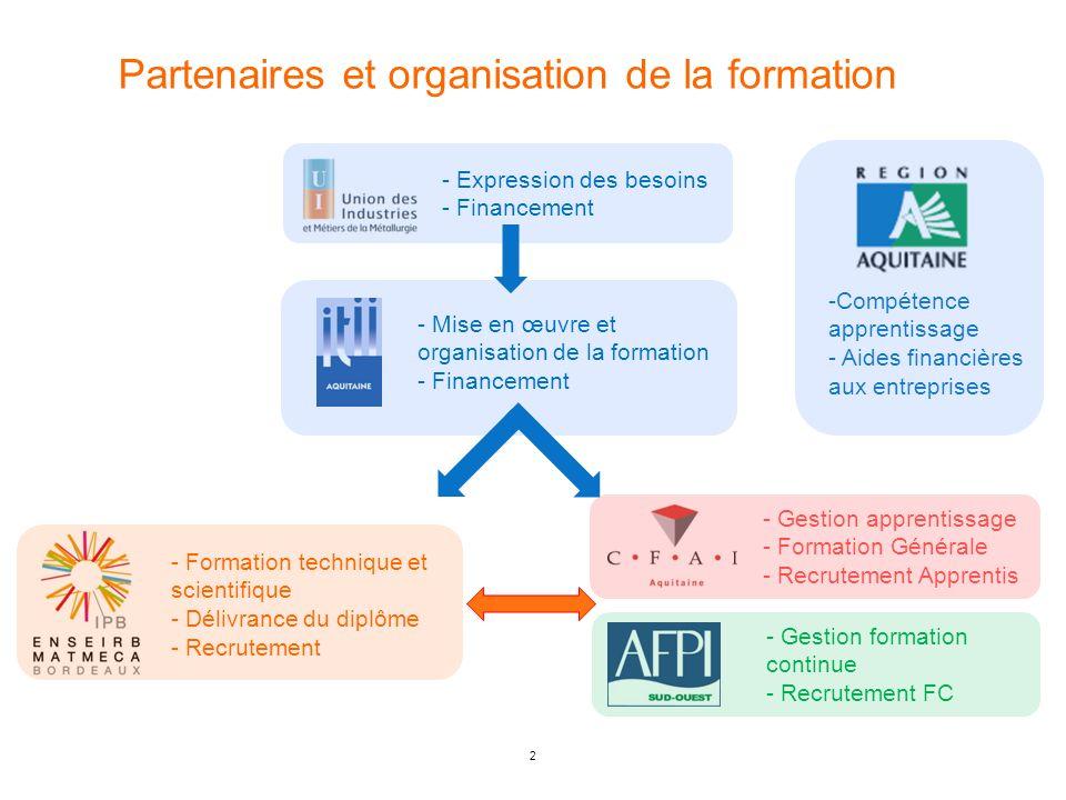 2 Partenaires et organisation de la formation - Expression des besoins - Financement - Mise en œuvre et organisation de la formation - Financement - F