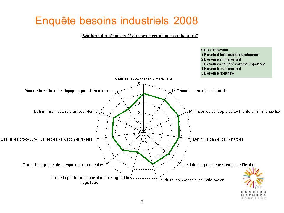 3 Enquête besoins industriels 2008