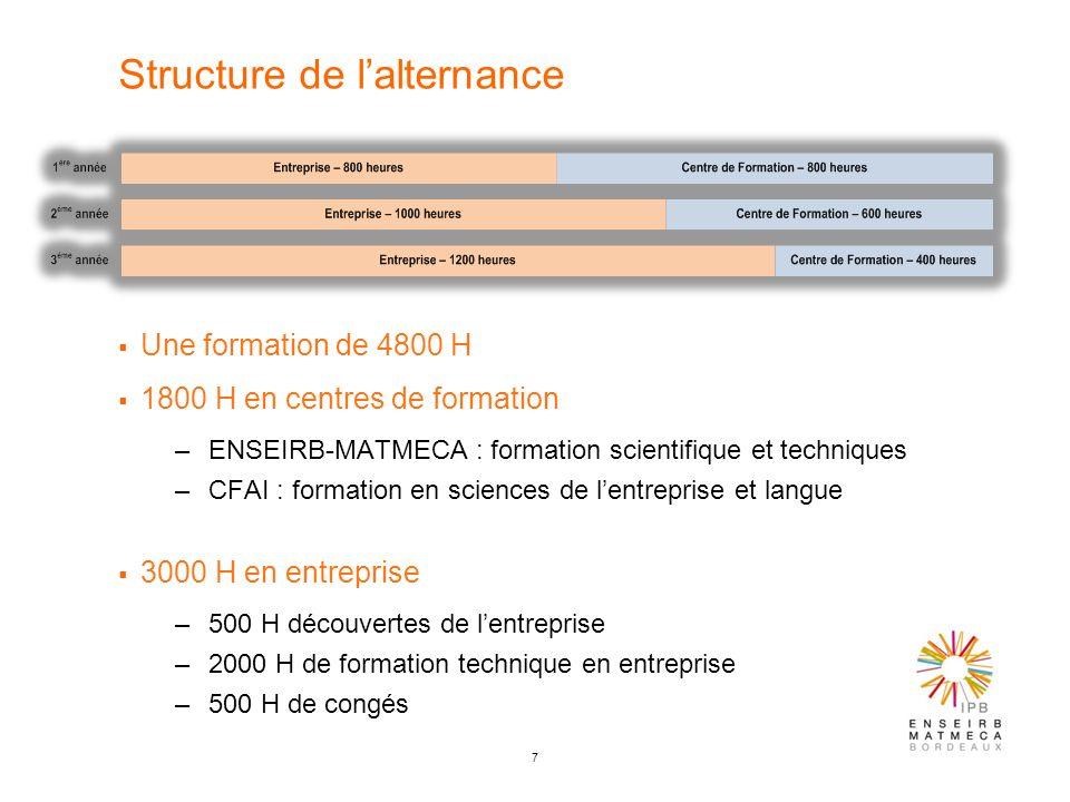 7 Structure de lalternance Une formation de 4800 H 1800 H en centres de formation –ENSEIRB-MATMECA : formation scientifique et techniques –CFAI : form