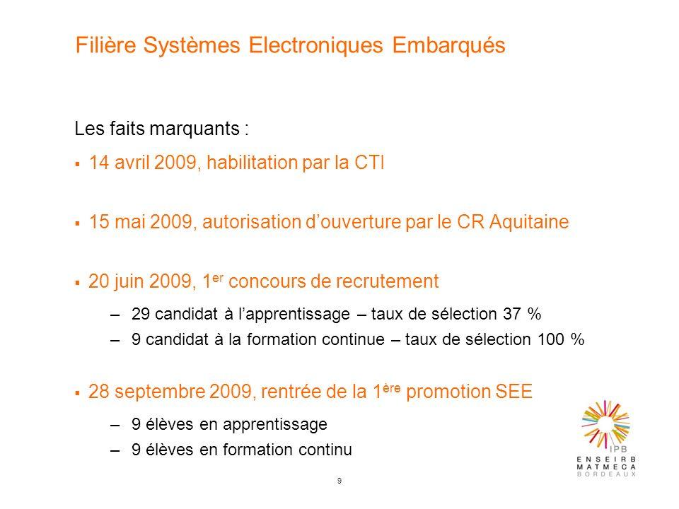 9 Filière Systèmes Electroniques Embarqués Les faits marquants : 14 avril 2009, habilitation par la CTI 15 mai 2009, autorisation douverture par le CR