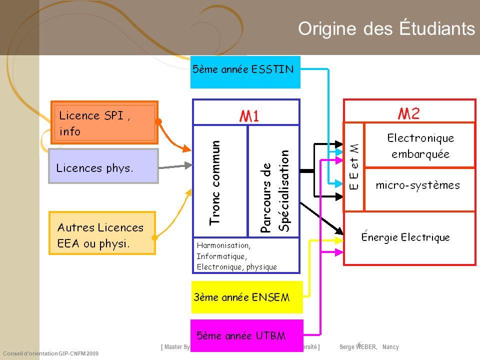 [ Master Systèmes Embarqués et Énergie Nancy-Université ] Serge WEBER, Nancy Conseil dorientation GIP-CNFM 2009 6 Origine des Étudiants