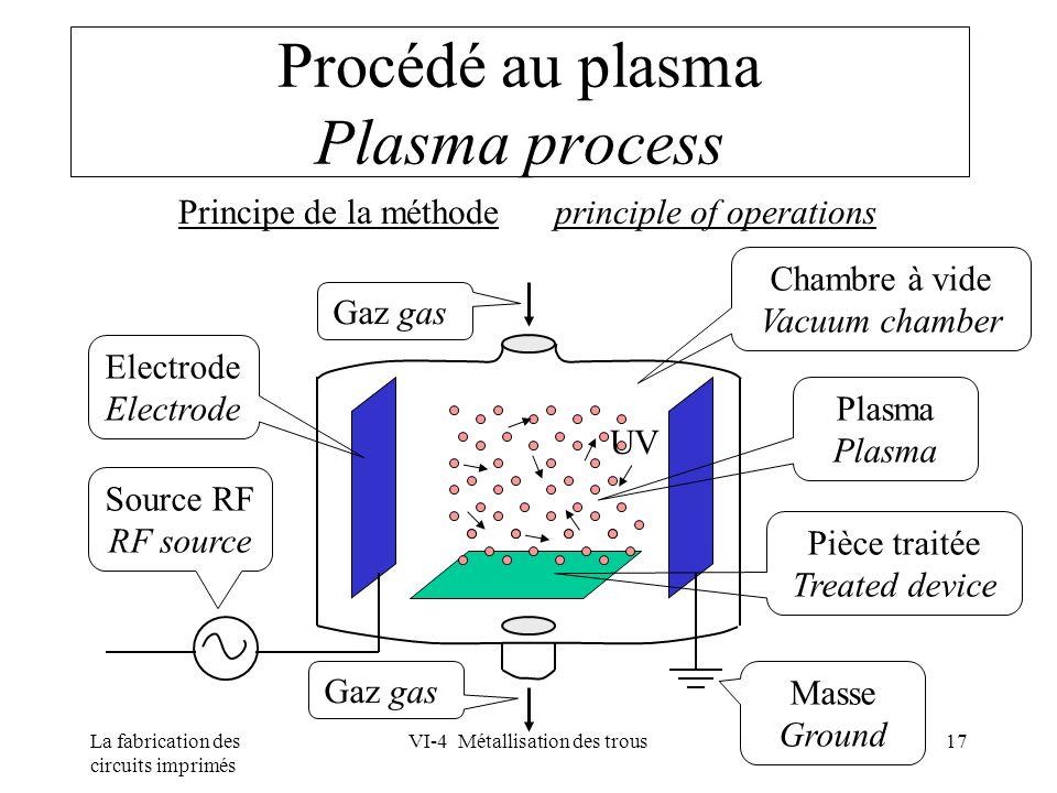 La fabrication des circuits imprimés VI-4 Métallisation des trous17 Procédé au plasma Plasma process Principe de la méthode principle of operations So