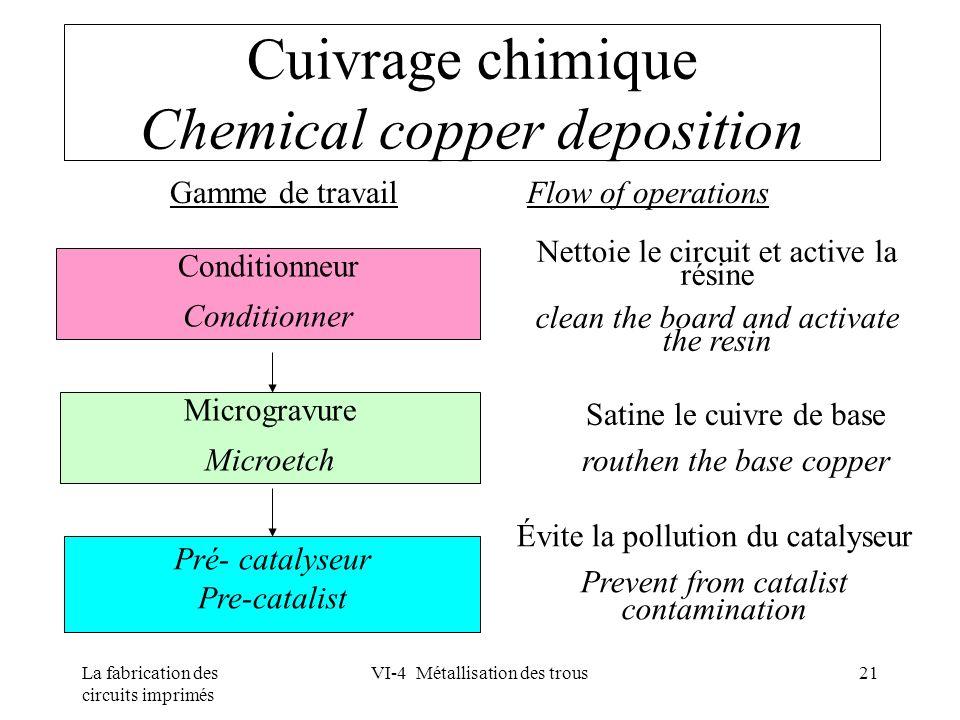 La fabrication des circuits imprimés VI-4 Métallisation des trous21 Cuivrage chimique Chemical copper deposition Gamme de travail Flow of operations M