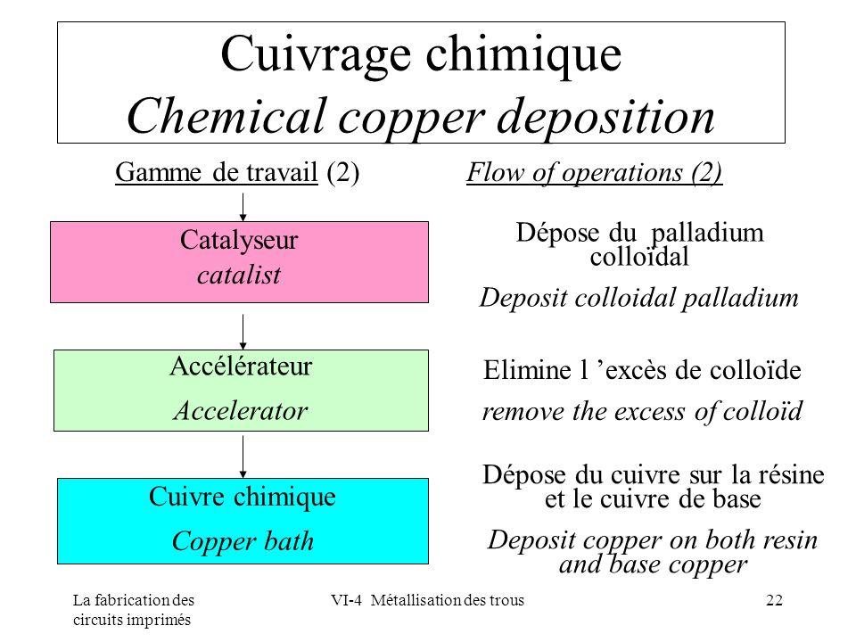 La fabrication des circuits imprimés VI-4 Métallisation des trous22 Cuivrage chimique Chemical copper deposition Gamme de travail (2) Flow of operatio