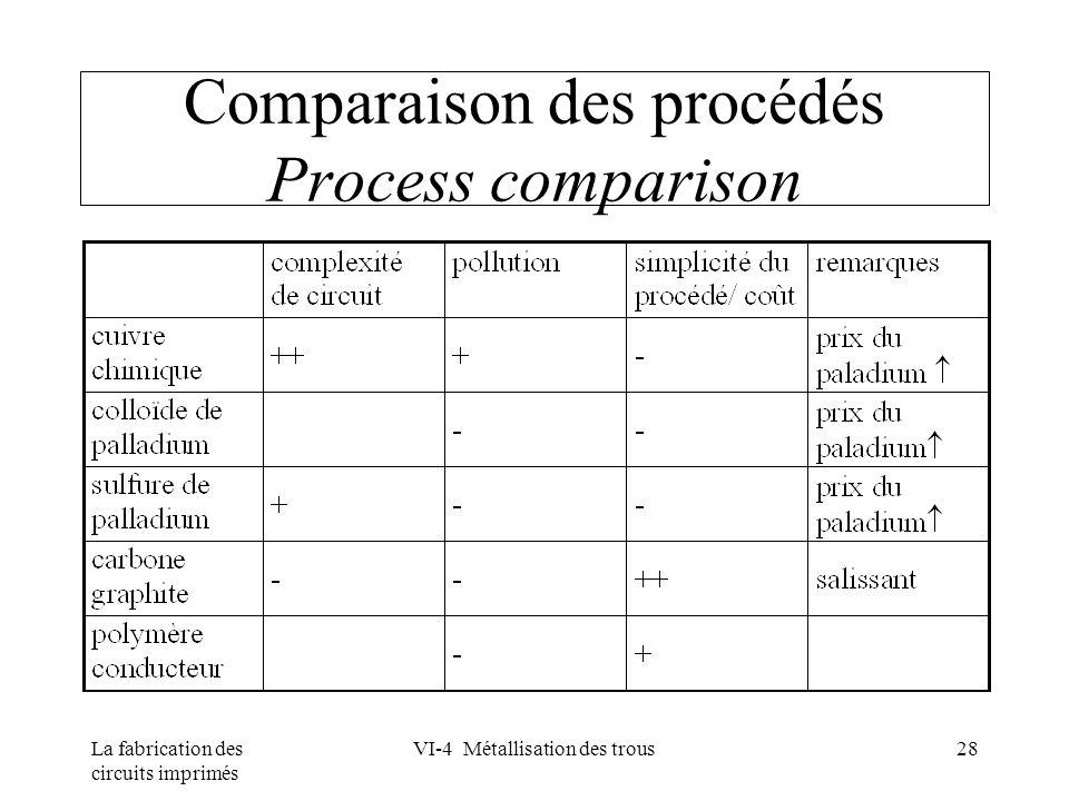 La fabrication des circuits imprimés VI-4 Métallisation des trous28 Comparaison des procédés Process comparison
