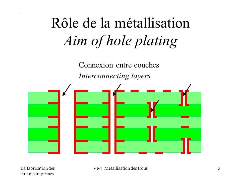 La fabrication des circuits imprimés VI-4 Métallisation des trous24 Métallisation directe Direct plating Conditionneur Micro-gravure Catalyseur Stabilisant Conditionner Micro-etch Catalyst Stabilizer Procédé colloïde de palladium Palladium colloid process