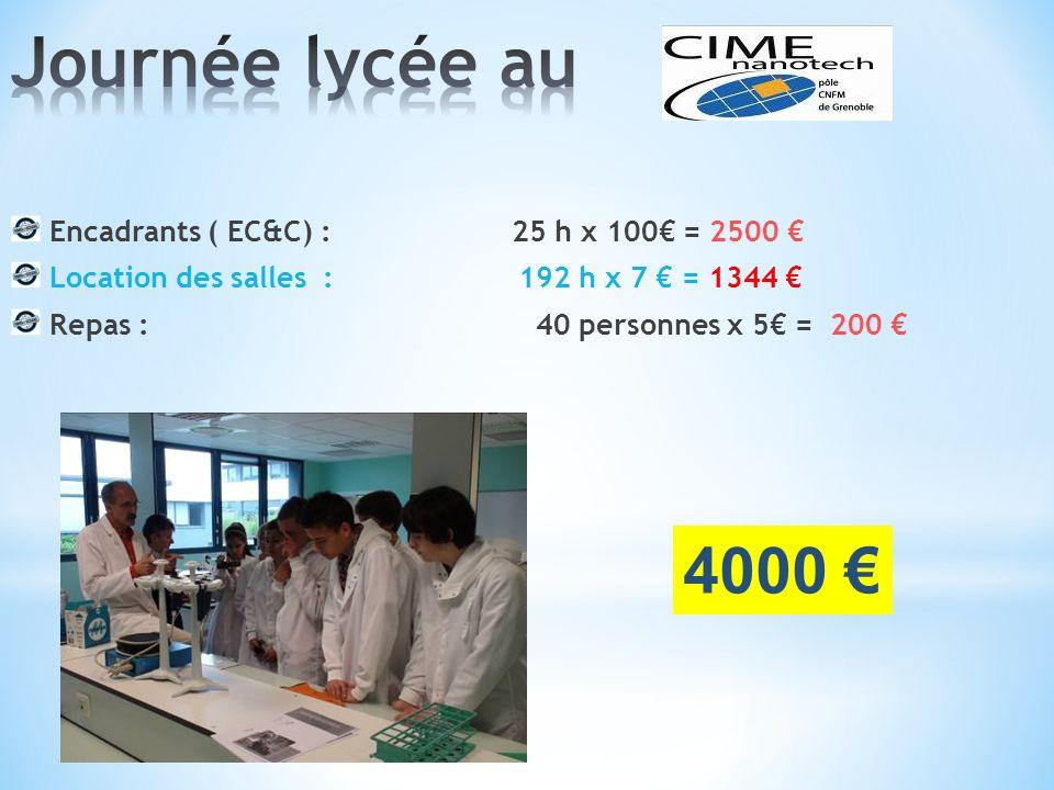 Encadrants ( EC&C) : 25 h x 100 = 2500 Location des salles : 192 h x 7 = 1344 Repas : 40 personnes x 5 = 200 4000