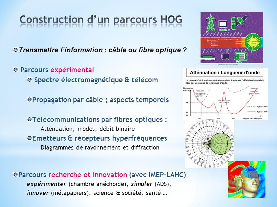 Transmettre linformation : câble ou fibre optique ? Parcours expérimental Spectre électromagnétique & télécom Propagation par câble ; aspects temporel