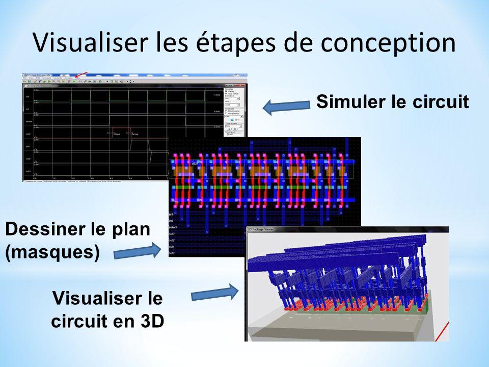 Visualiser les étapes de conception Simuler le circuit Dessiner le plan (masques) Visualiser le circuit en 3D