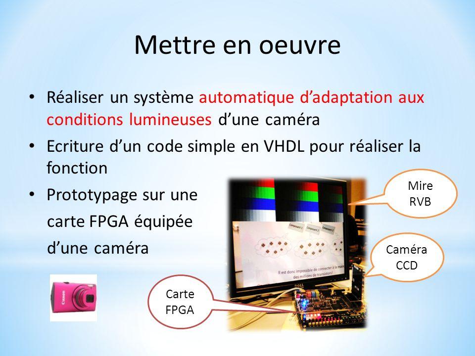Mettre en oeuvre Réaliser un système automatique dadaptation aux conditions lumineuses dune caméra Ecriture dun code simple en VHDL pour réaliser la f