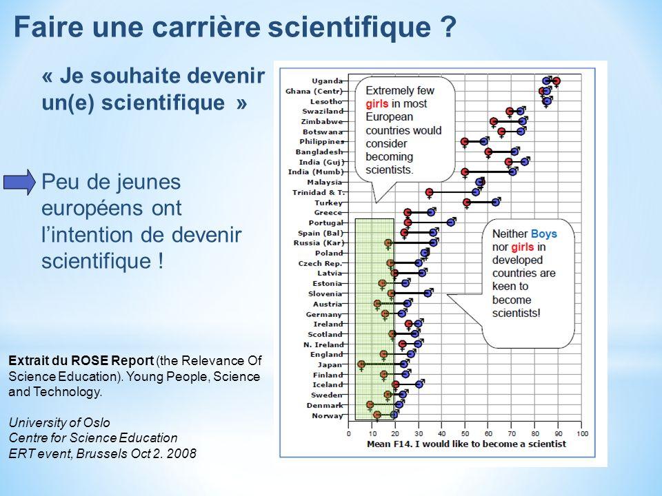 Faire une carrière scientifique ? « Je souhaite devenir un(e) scientifique » Peu de jeunes européens ont lintention de devenir scientifique ! Extrait
