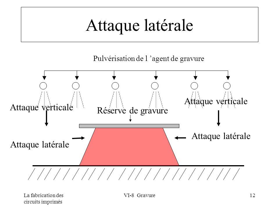 La fabrication des circuits imprimés VI-8 Gravure12 Attaque latérale Réserve de gravure Attaque latérale Pulvérisation de l agent de gravure Attaque v