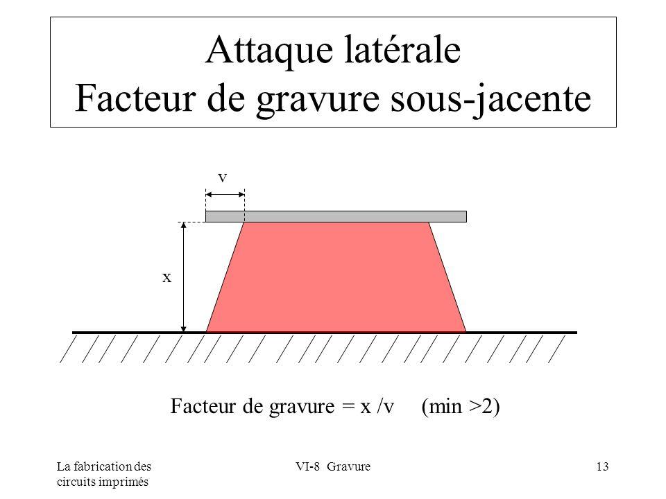 La fabrication des circuits imprimés VI-8 Gravure13 Attaque latérale Facteur de gravure sous-jacente v x Facteur de gravure = x /v (min >2)