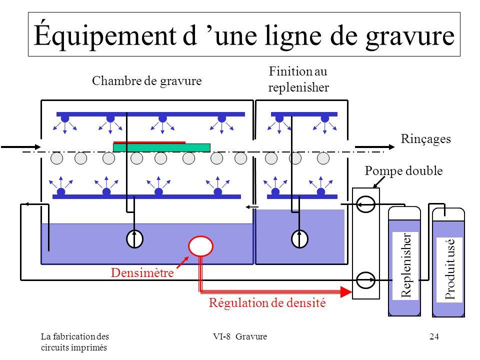 La fabrication des circuits imprimés VI-8 Gravure24 Équipement d une ligne de gravure Chambre de gravure Finition au replenisher Régulation de densité