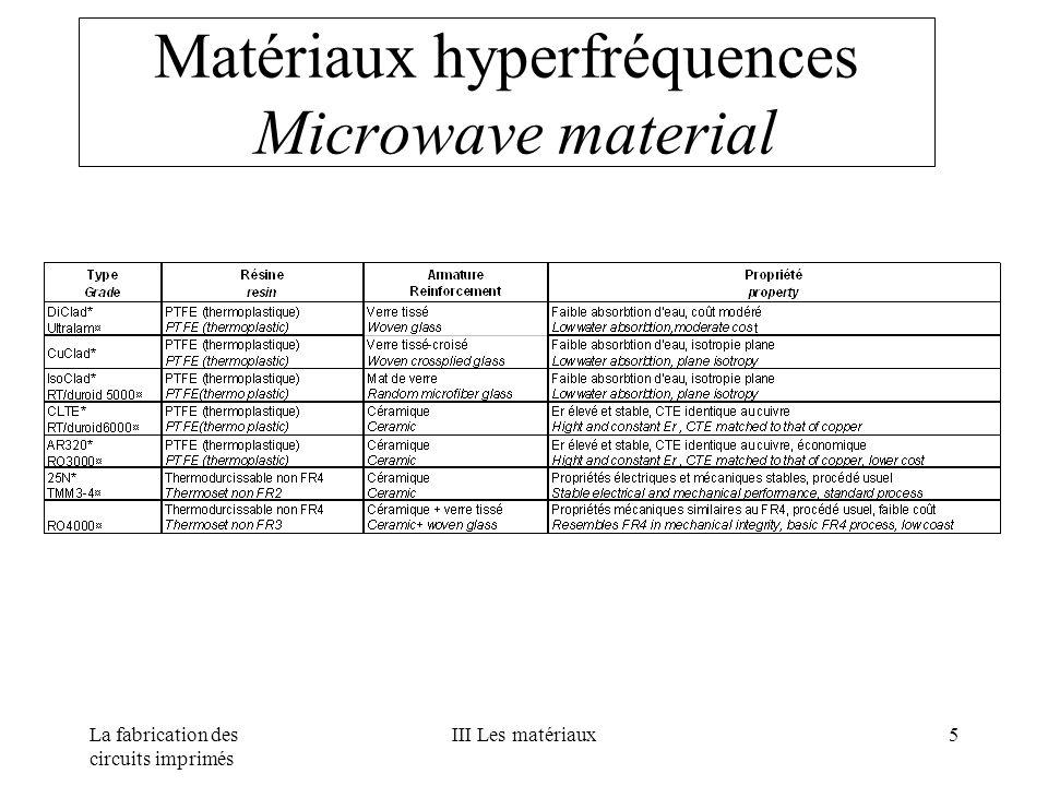La fabrication des circuits imprimés III Les matériaux5 Matériaux hyperfréquences Microwave material