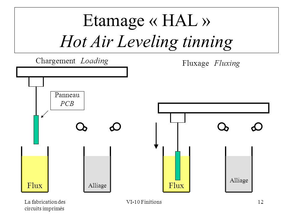 La fabrication des circuits imprimés VI-10 Finitions12 Etamage « HAL » Hot Air Leveling tinning Flux Alliage Panneau PCB Chargement Loading Fluxage Fl