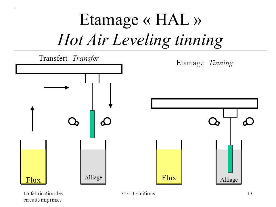 La fabrication des circuits imprimés VI-10 Finitions13 Etamage « HAL » Hot Air Leveling tinning Flux Alliage Transfert Transfer Etamage Tinning