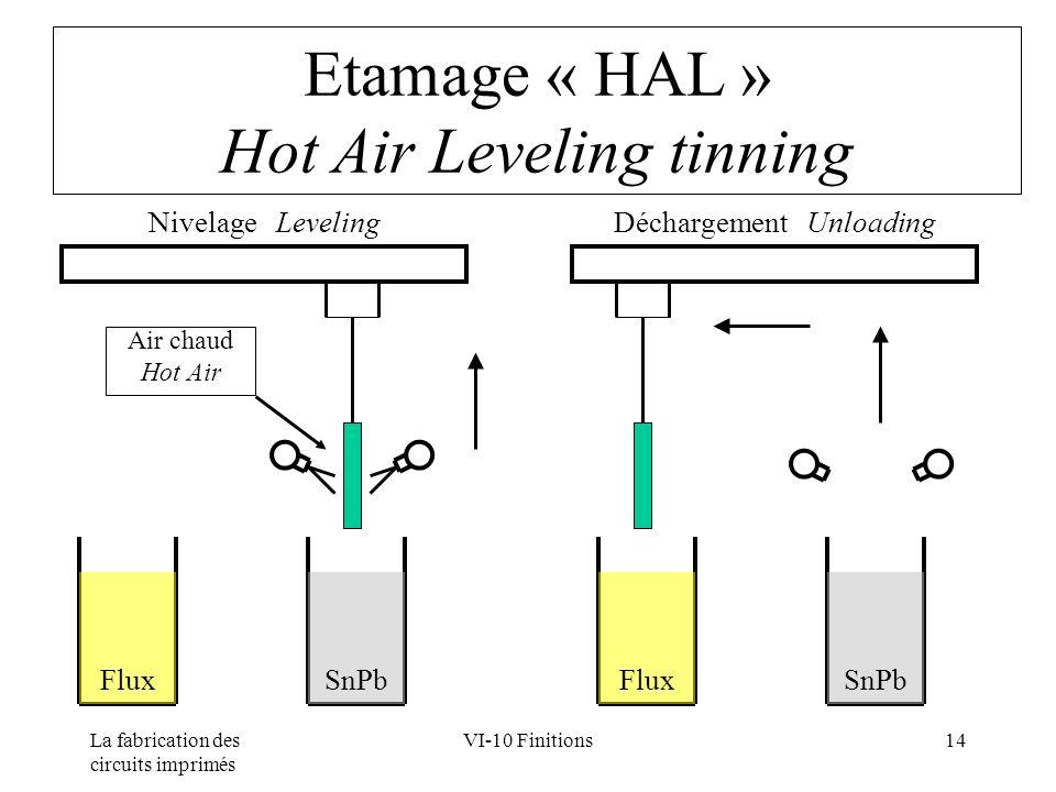 La fabrication des circuits imprimés VI-10 Finitions14 Etamage « HAL » Hot Air Leveling tinning SnPb Flux Air chaud Hot Air Déchargement UnloadingNive