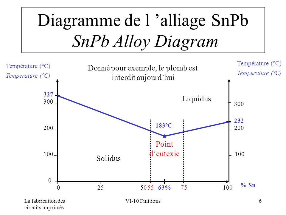 La fabrication des circuits imprimés VI-10 Finitions6 Diagramme de l alliage SnPb SnPb Alloy Diagram Température (°C) Temperature (°C) Température (°C