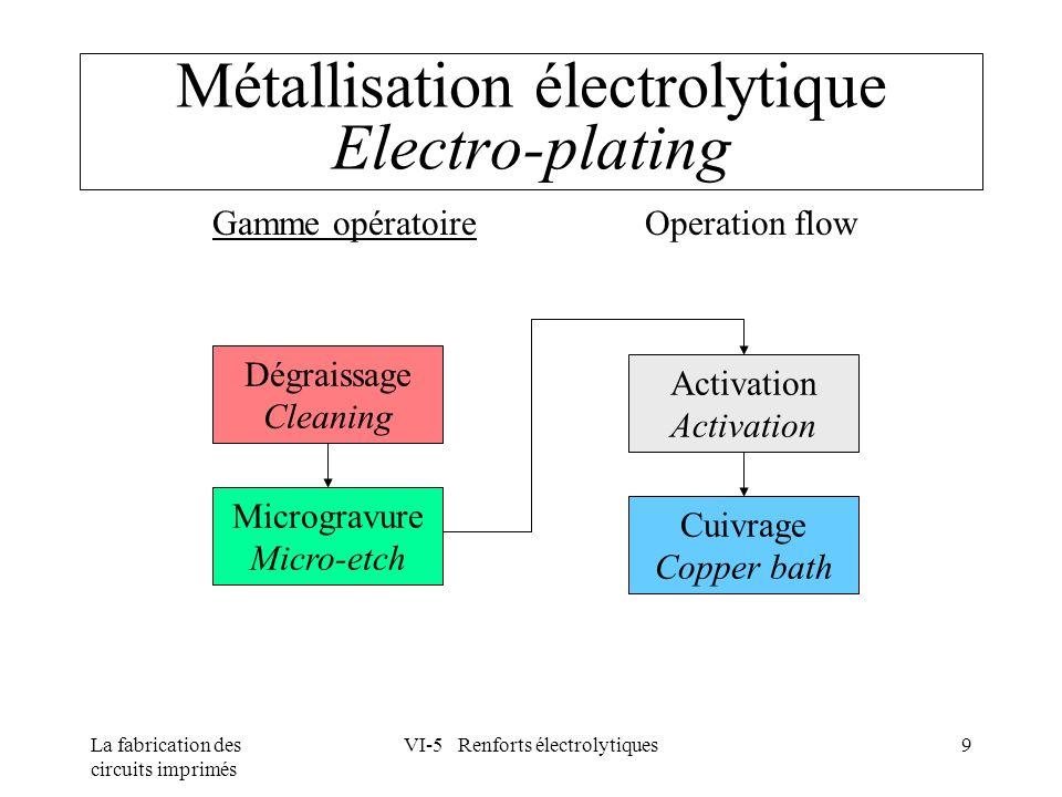 La fabrication des circuits imprimés VI-5 Renforts électrolytiques9 Métallisation électrolytique Electro-plating Gamme opératoire Operation flow Dégra