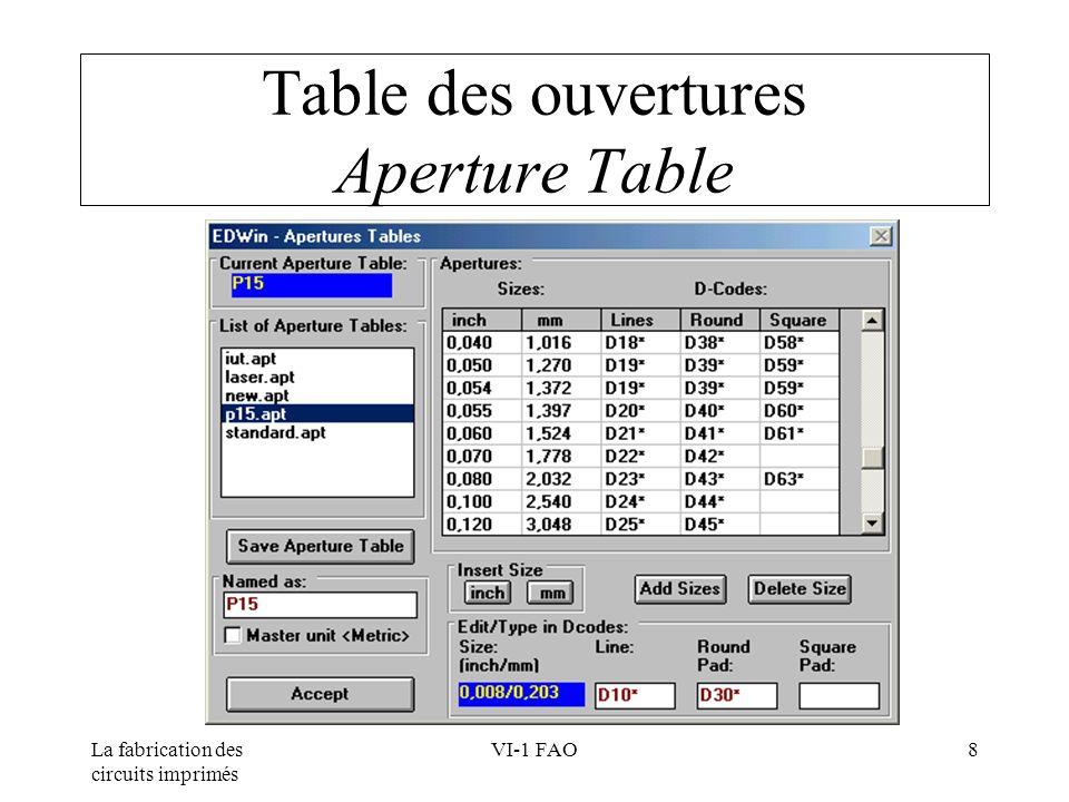 La fabrication des circuits imprimés VI-1 FAO8 Table des ouvertures Aperture Table