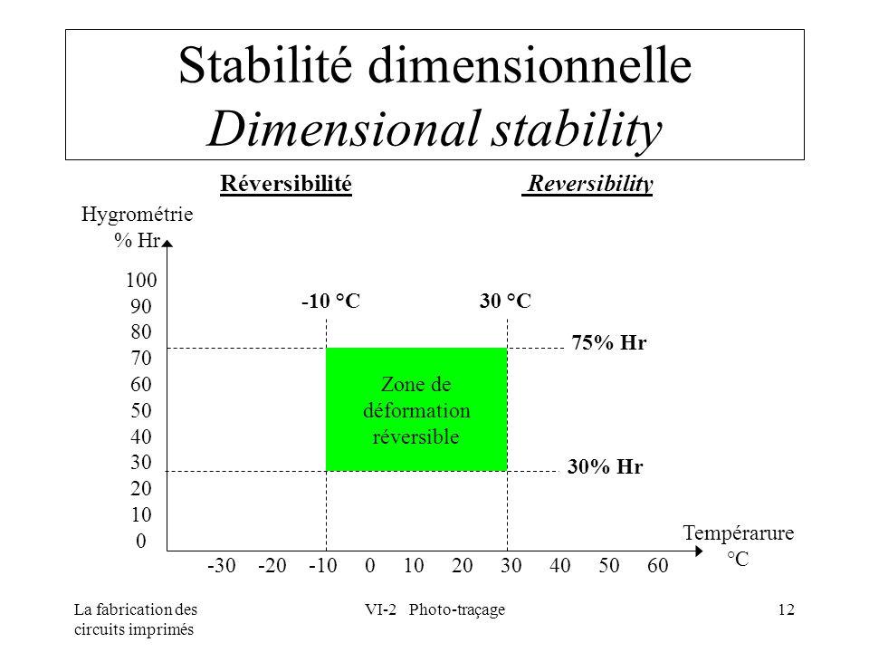 La fabrication des circuits imprimés VI-2 Photo-traçage12 Stabilité dimensionnelle Dimensional stability Réversibilité Reversibility Hygrométrie % Hr