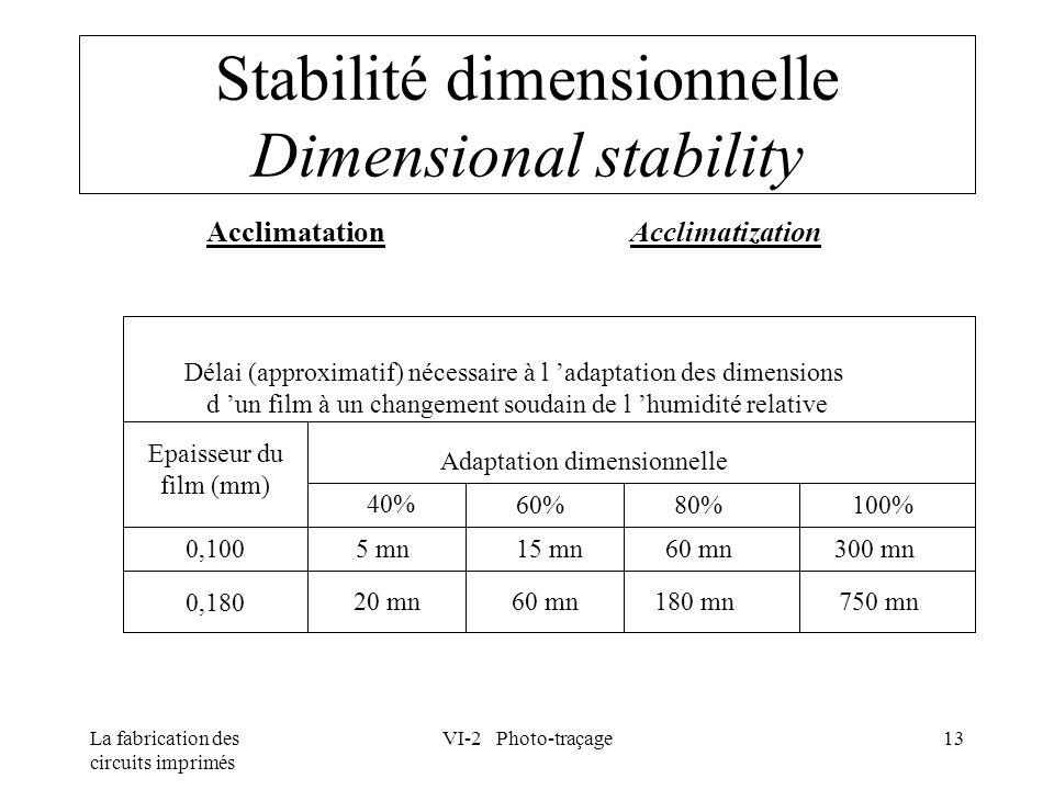 La fabrication des circuits imprimés VI-2 Photo-traçage13 Stabilité dimensionnelle Dimensional stability AcclimatationAcclimatization Délai (approxima
