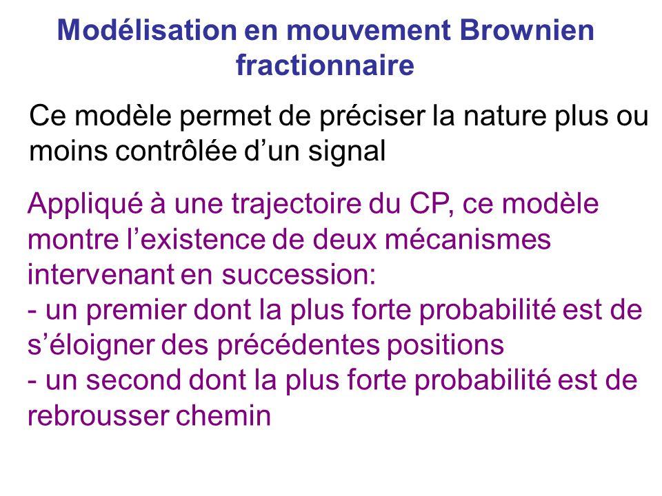Ce modèle permet de préciser la nature plus ou moins contrôlée dun signal Appliqué à une trajectoire du CP, ce modèle montre lexistence de deux mécani