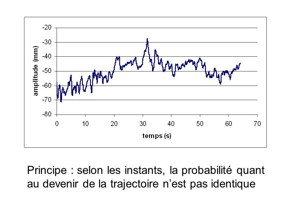 Principe : selon les instants, la probabilité quant au devenir de la trajectoire nest pas identique