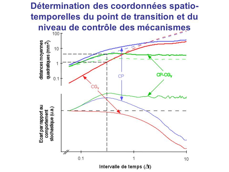 Détermination des coordonnées spatio- temporelles du point de transition et du niveau de contrôle des mécanismes