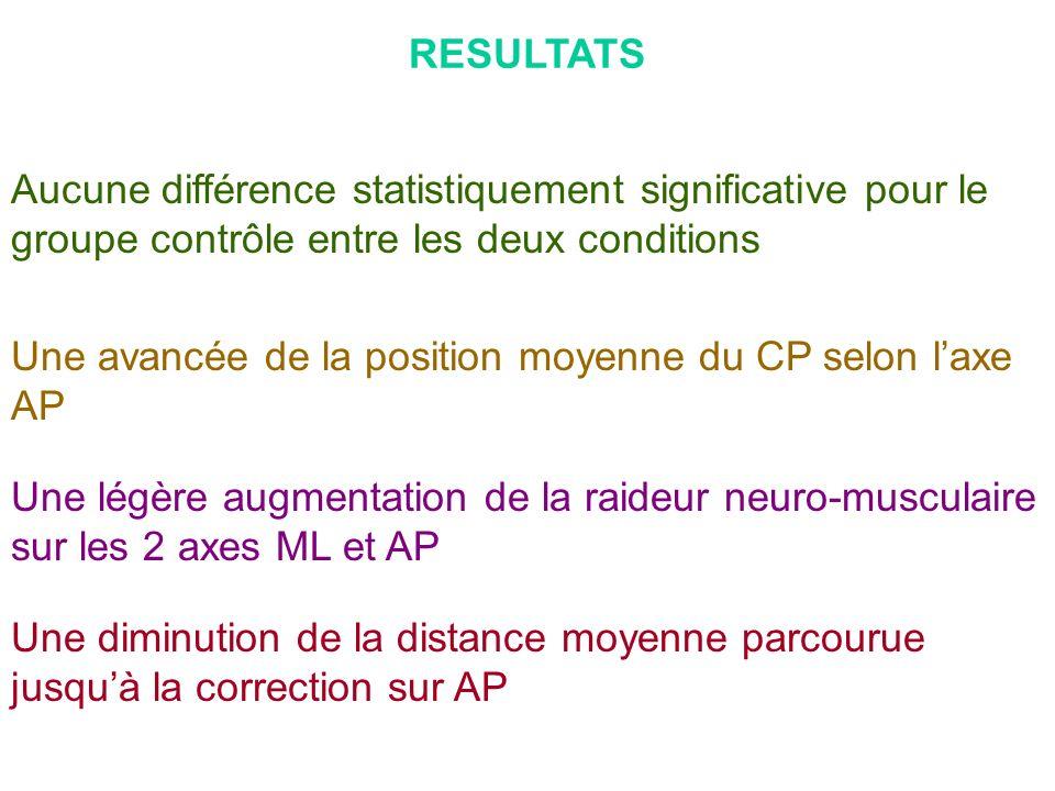 RESULTATS Une avancée de la position moyenne du CP selon laxe AP Une légère augmentation de la raideur neuro-musculaire sur les 2 axes ML et AP Aucune