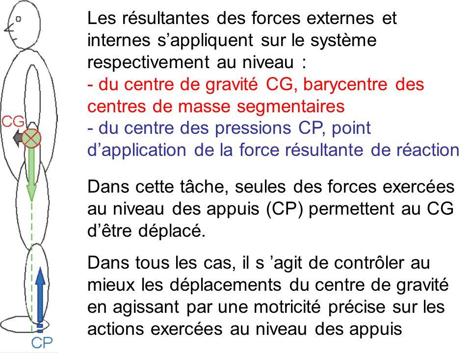 Les résultantes des forces externes et internes sappliquent sur le système respectivement au niveau : - du centre de gravité CG, barycentre des centre